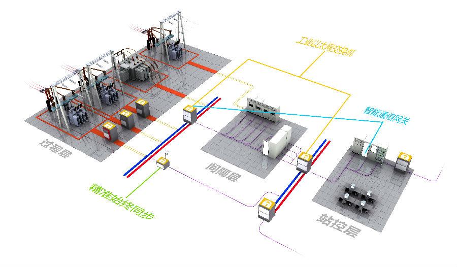 iec61850智能变电站解决方案